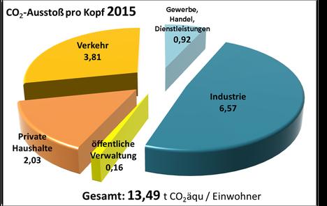 Grafik CO2 pro Kopf_2015