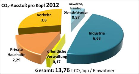 Grafik CO2 pro Kopf_2012