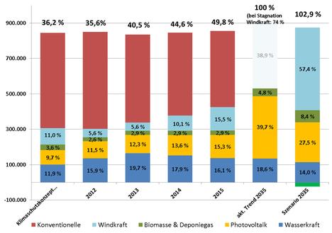 Anteile EE am Strom 2012-2015