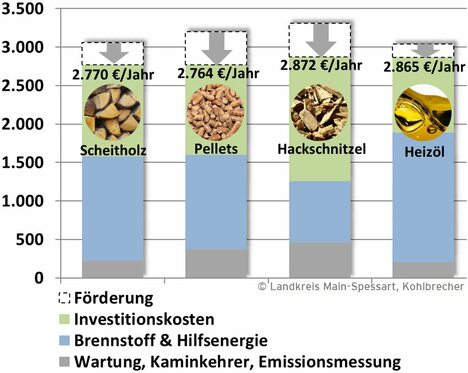 19-02-11 Grafik Kostenvergleich Heizungen